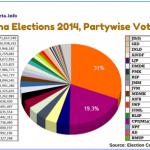 India party-wise election results